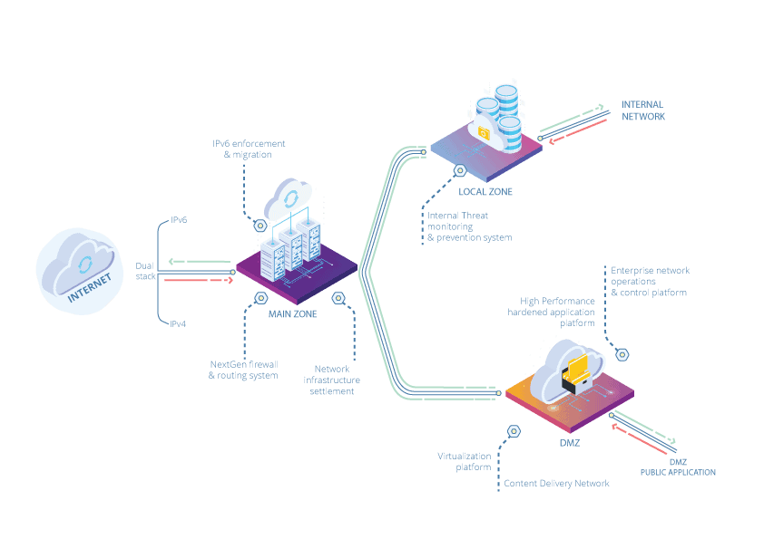 Enterprise Class Network Security Appliance