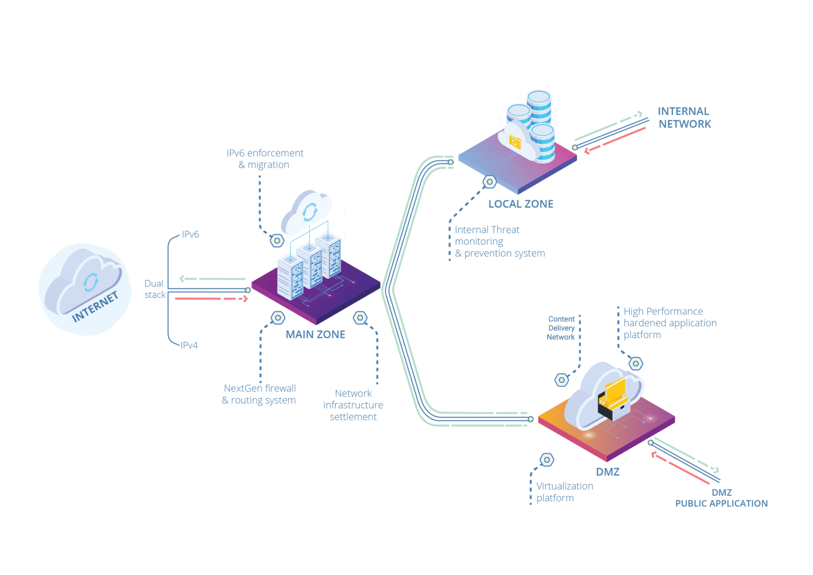 Integrated Secure Gateway